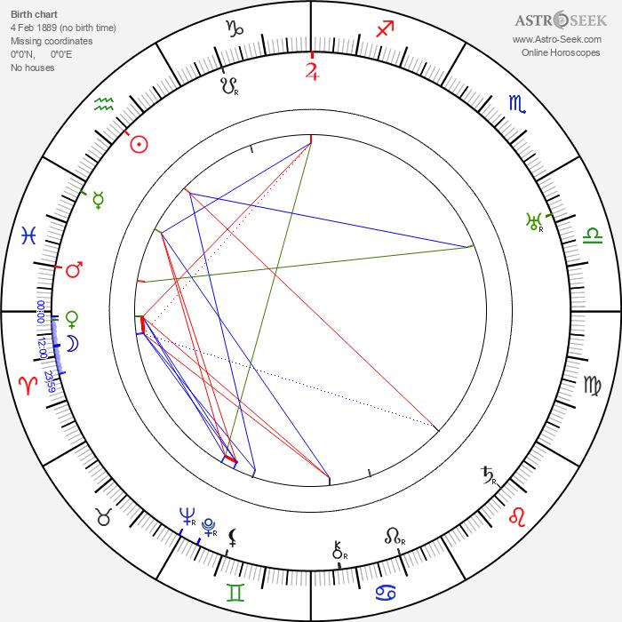 Richard Boleslawski - Astrology Natal Birth Chart