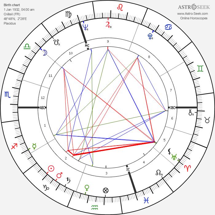 Richard Boucher - Astrology Natal Birth Chart