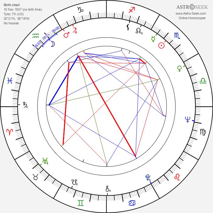 Richard Bradford - Astrology Natal Birth Chart