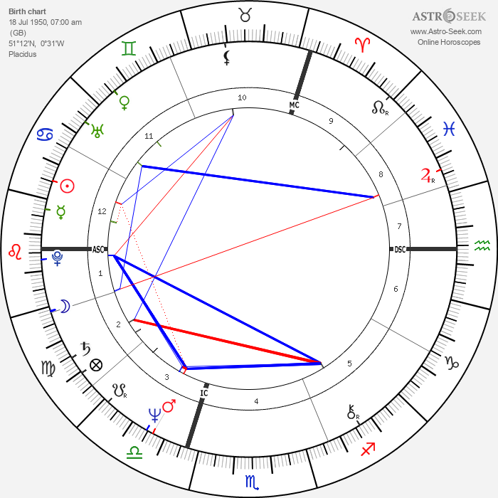 Richard Branson - Astrology Natal Birth Chart