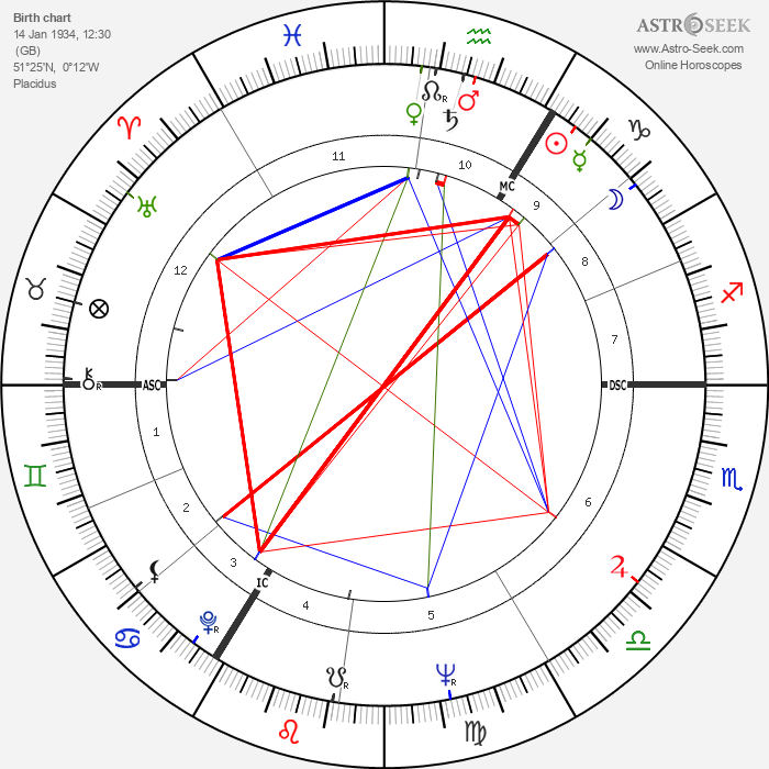 Richard Briers - Astrology Natal Birth Chart