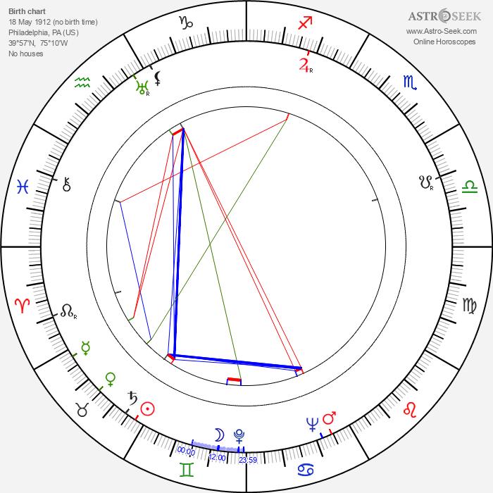 Richard Brooks - Astrology Natal Birth Chart