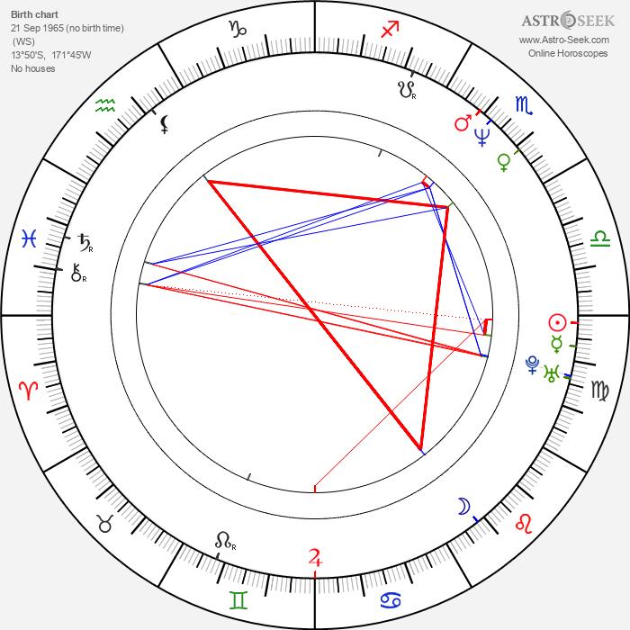 Richard Brown - Astrology Natal Birth Chart