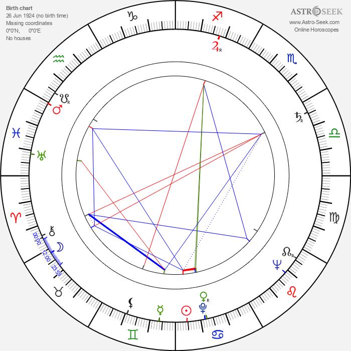 Richard Bull - Astrology Natal Birth Chart