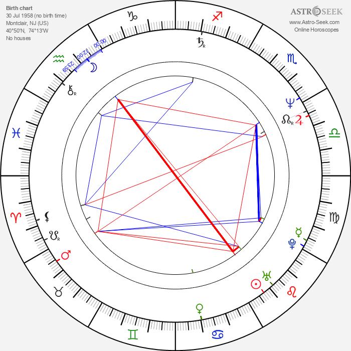 Richard Burgi - Astrology Natal Birth Chart