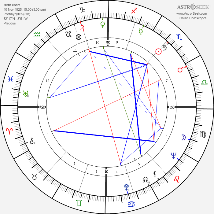 Richard Burton - Astrology Natal Birth Chart