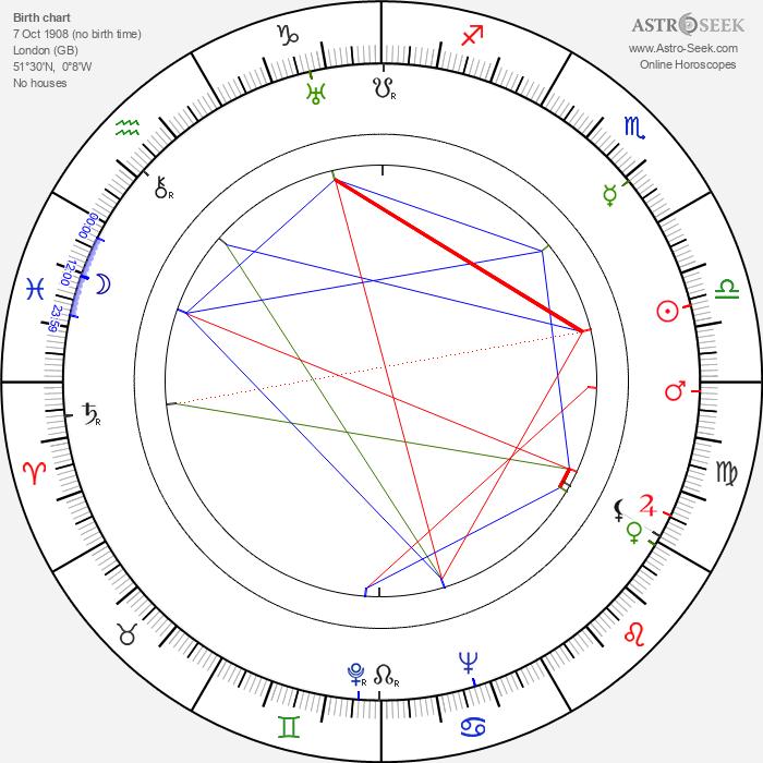 Richard Caldicot - Astrology Natal Birth Chart