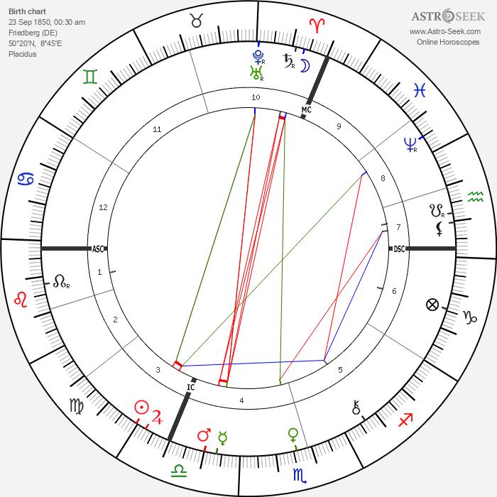 Richard Carl Hertwig - Astrology Natal Birth Chart