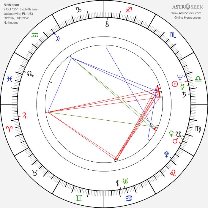 Richard Chaves - Astrology Natal Birth Chart