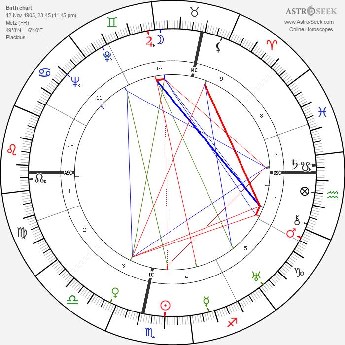 Richard Christmann - Astrology Natal Birth Chart