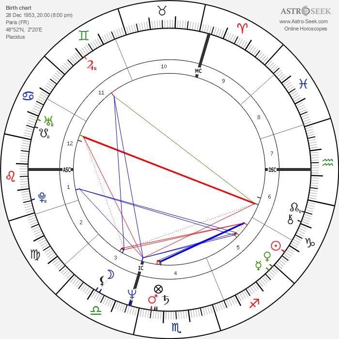 Richard Clayderman - Astrology Natal Birth Chart