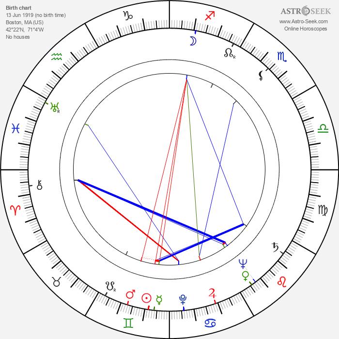 Richard Collier - Astrology Natal Birth Chart