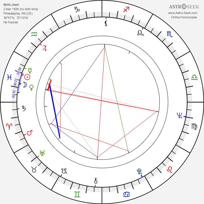 Richard Compton - Astrology Natal Birth Chart