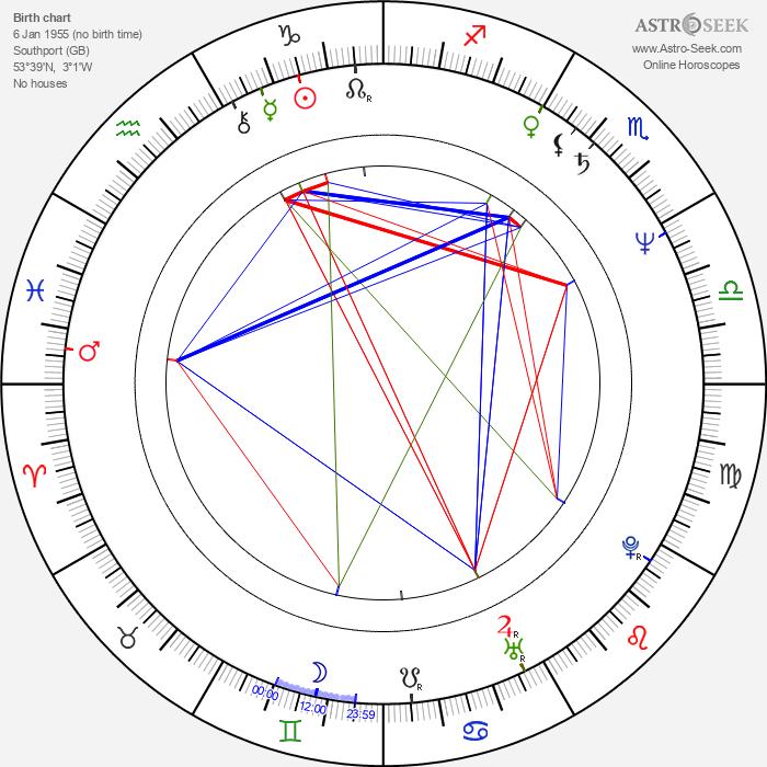 Richard Corbett - Astrology Natal Birth Chart