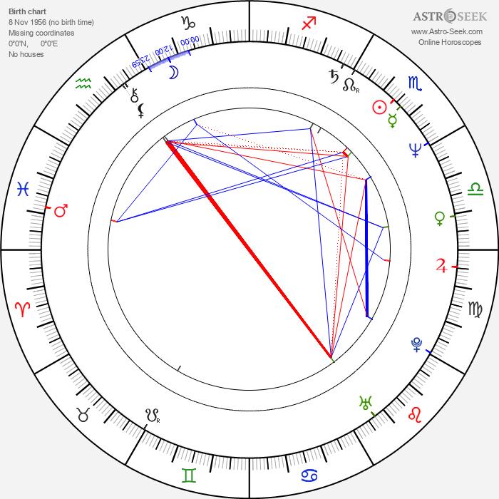 Richard Curtis - Astrology Natal Birth Chart