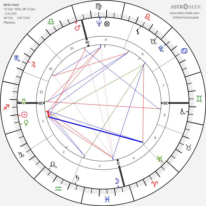 Richard D. Zanuck - Astrology Natal Birth Chart