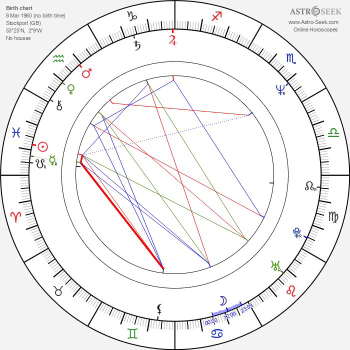 Richard Darbyshire - Astrology Natal Birth Chart