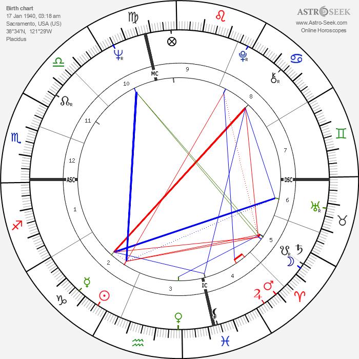 Richard David Maloof - Astrology Natal Birth Chart