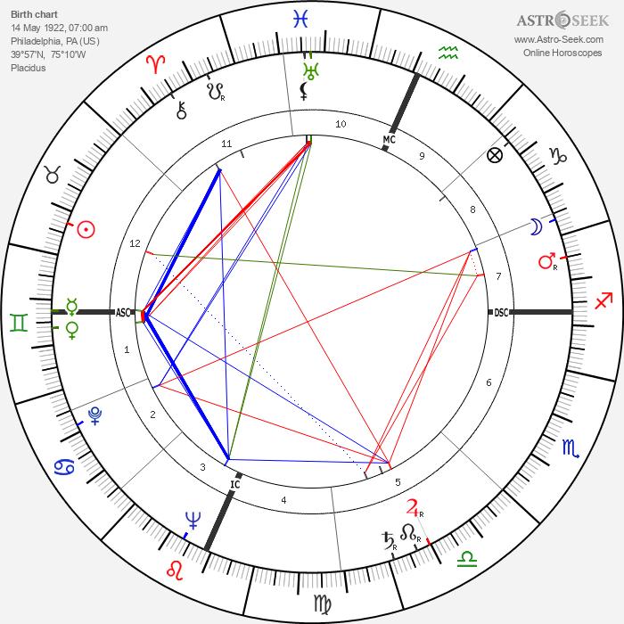 Richard Deacon - Astrology Natal Birth Chart
