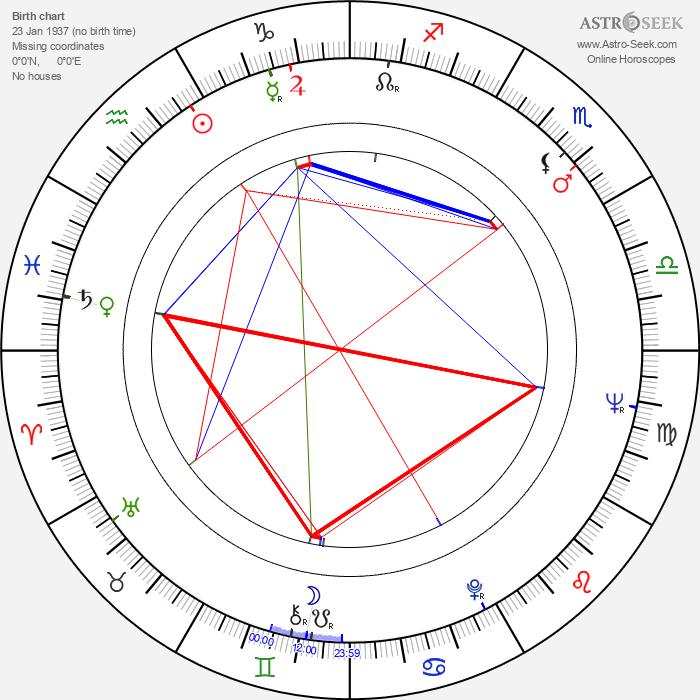 Richard DeBenedictis - Astrology Natal Birth Chart