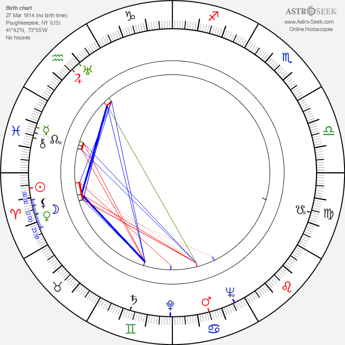 Richard Denning - Astrology Natal Birth Chart
