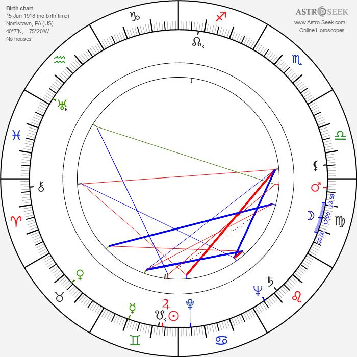Richard Derr - Astrology Natal Birth Chart