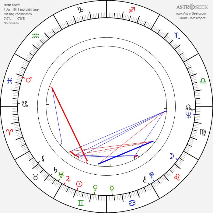 Richard Donat - Astrology Natal Birth Chart