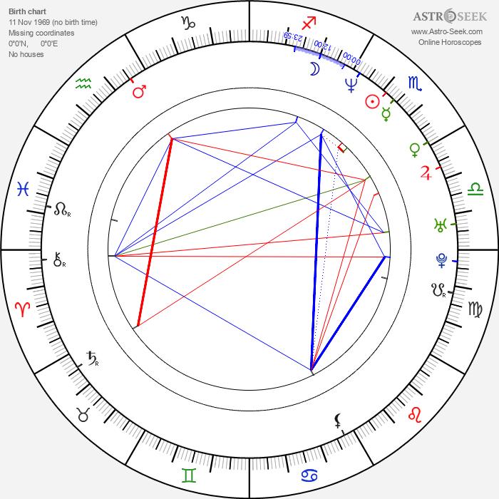 Richard Dormer - Astrology Natal Birth Chart