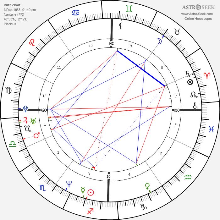 Richard Dunn - Astrology Natal Birth Chart