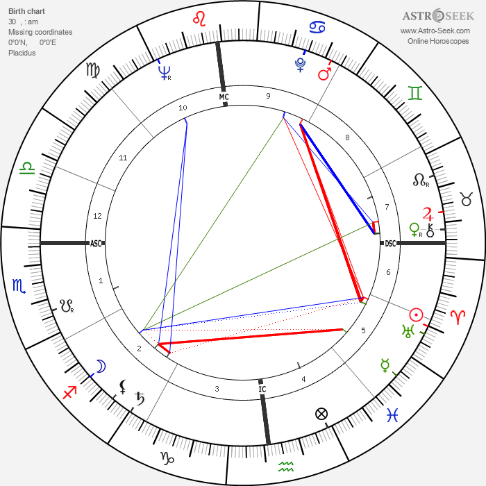 Richard Dysart - Astrology Natal Birth Chart