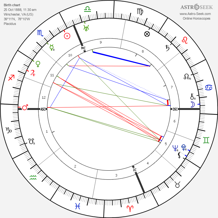 Richard E. Byrd - Astrology Natal Birth Chart