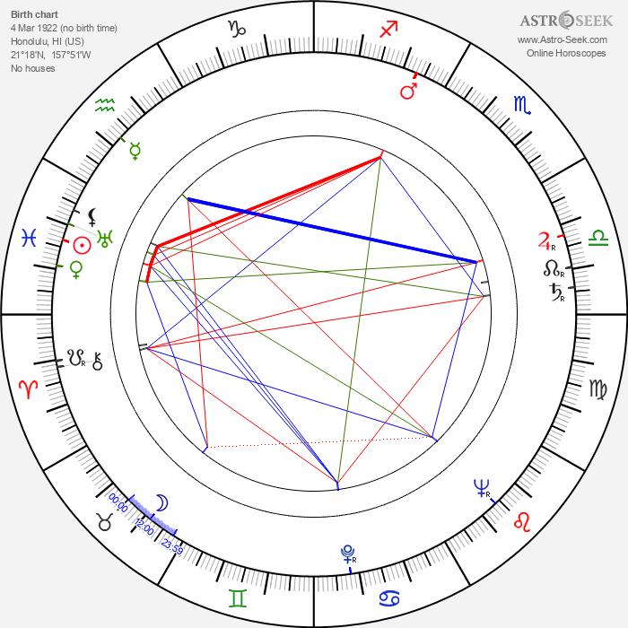 Richard E. Cunha - Astrology Natal Birth Chart
