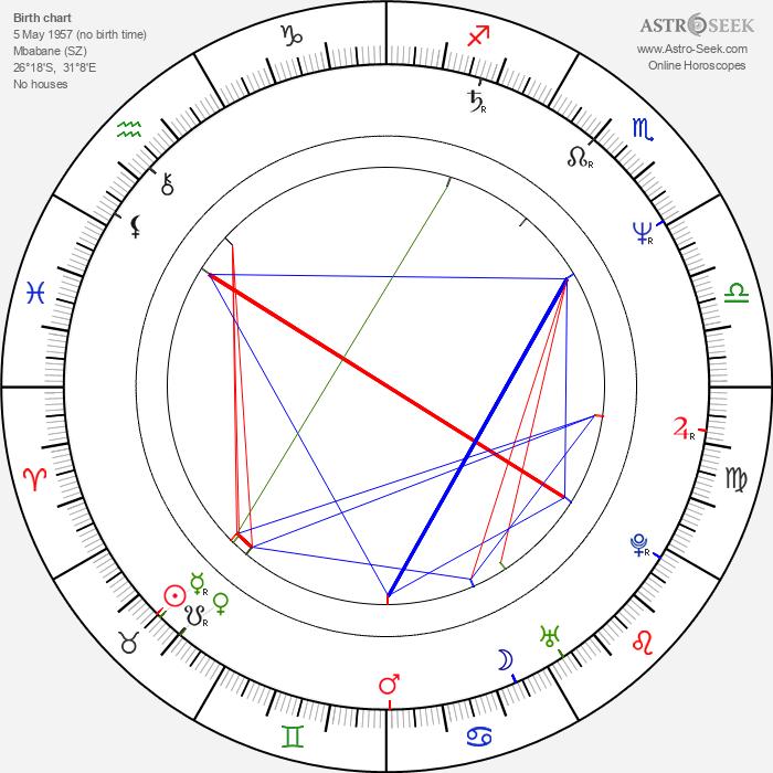Richard E. Grant - Astrology Natal Birth Chart