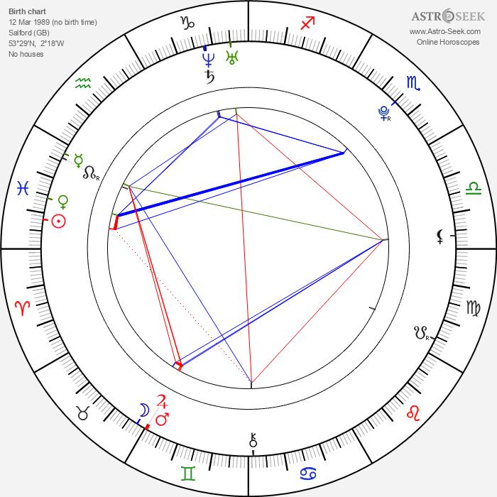 Richard Eckersley - Astrology Natal Birth Chart