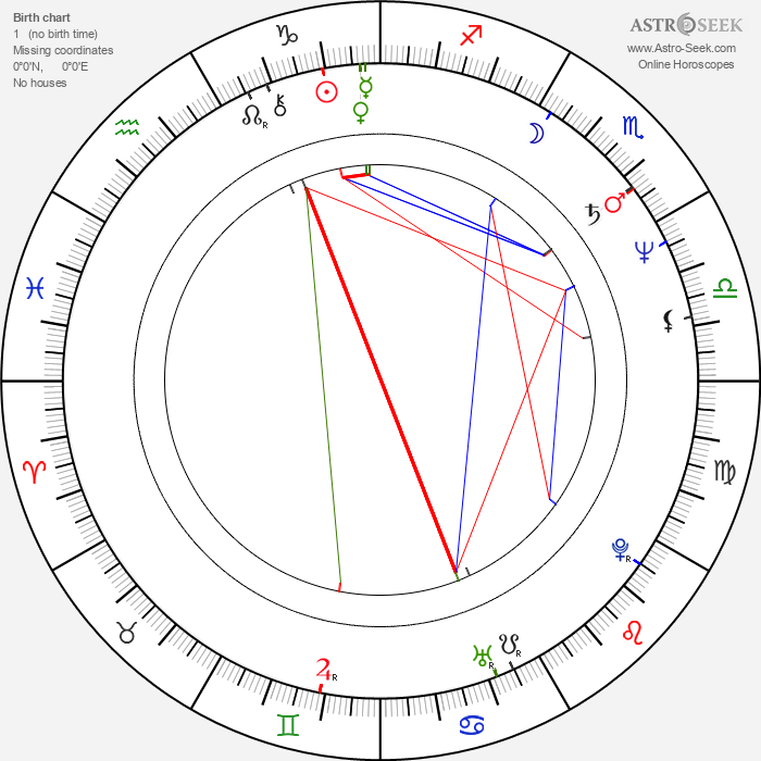 Richard Edson - Astrology Natal Birth Chart