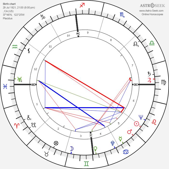 Richard Egan - Astrology Natal Birth Chart