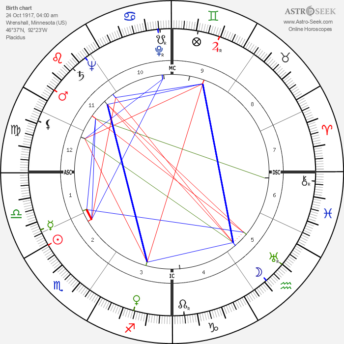 Richard Elmer Horner - Astrology Natal Birth Chart