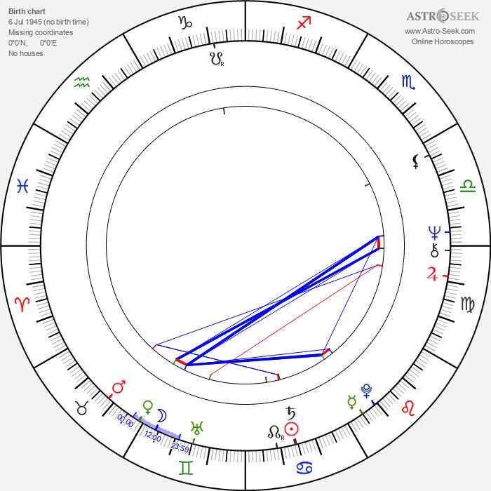 Richard Elswit - Astrology Natal Birth Chart