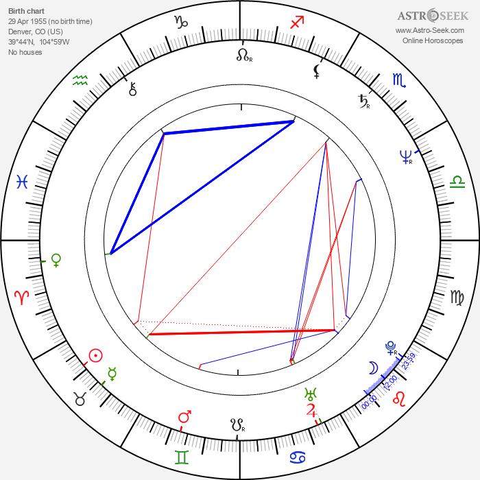 Richard Epcar - Astrology Natal Birth Chart