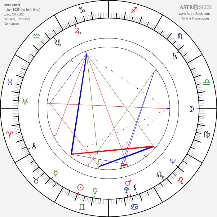 Richard Erdman - Astrology Natal Birth Chart