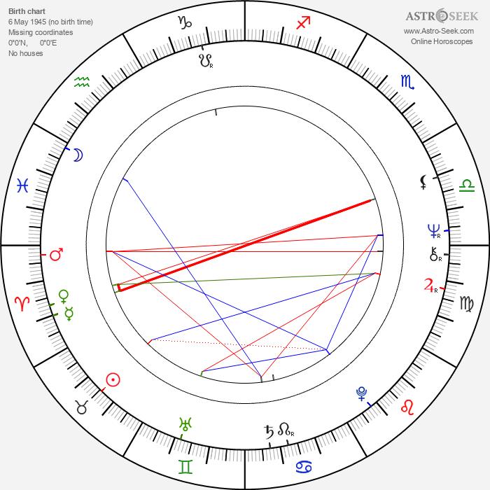 Richard Eyer - Astrology Natal Birth Chart