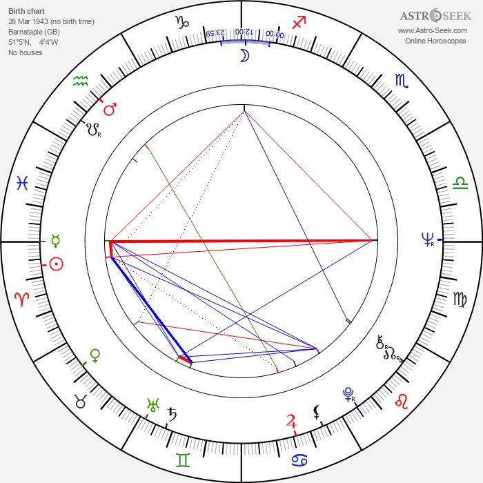 Richard Eyre - Astrology Natal Birth Chart