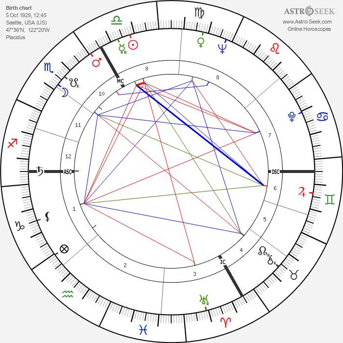 Richard F. Gordon - Astrology Natal Birth Chart