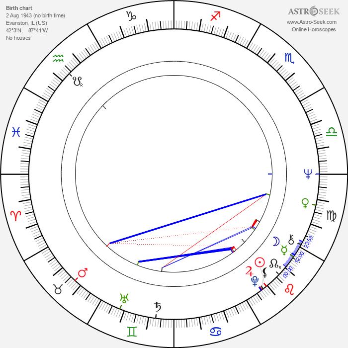 Richard Fancy - Astrology Natal Birth Chart
