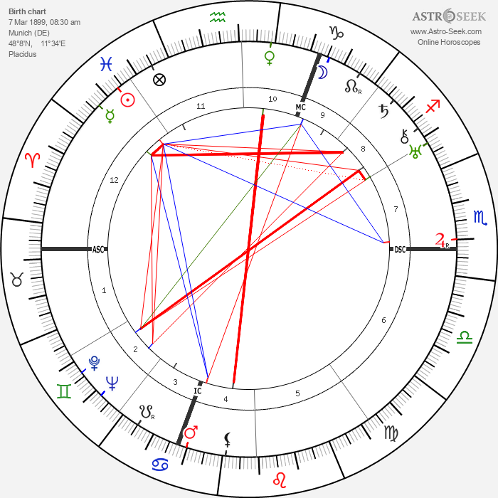 Richard Finsterwalder - Astrology Natal Birth Chart