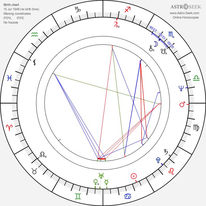 Richard Franklin - Astrology Natal Birth Chart
