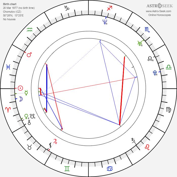 Richard Gasperotti (GASPI) - Astrology Natal Birth Chart