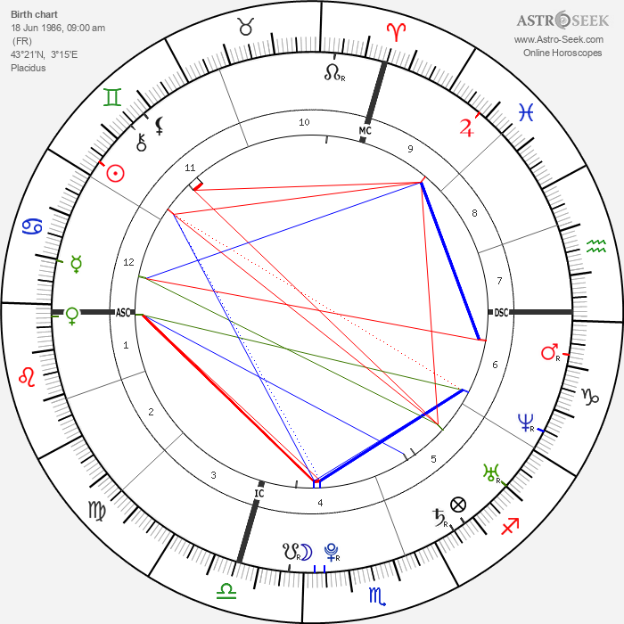 Richard Gasquet - Astrology Natal Birth Chart