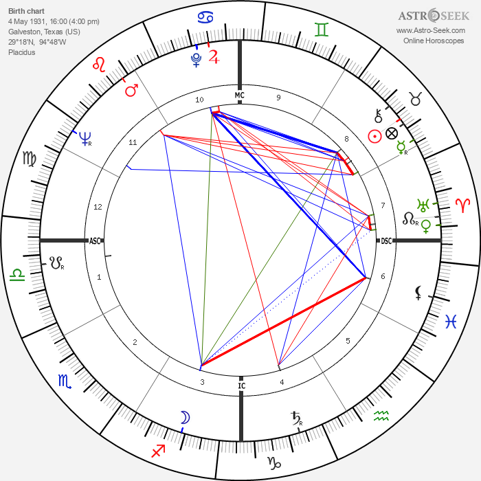 Richard Williams - Astrology Natal Birth Chart