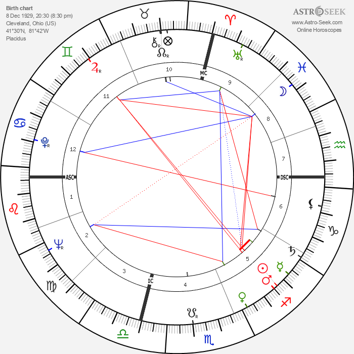 Richard George Eberling - Astrology Natal Birth Chart